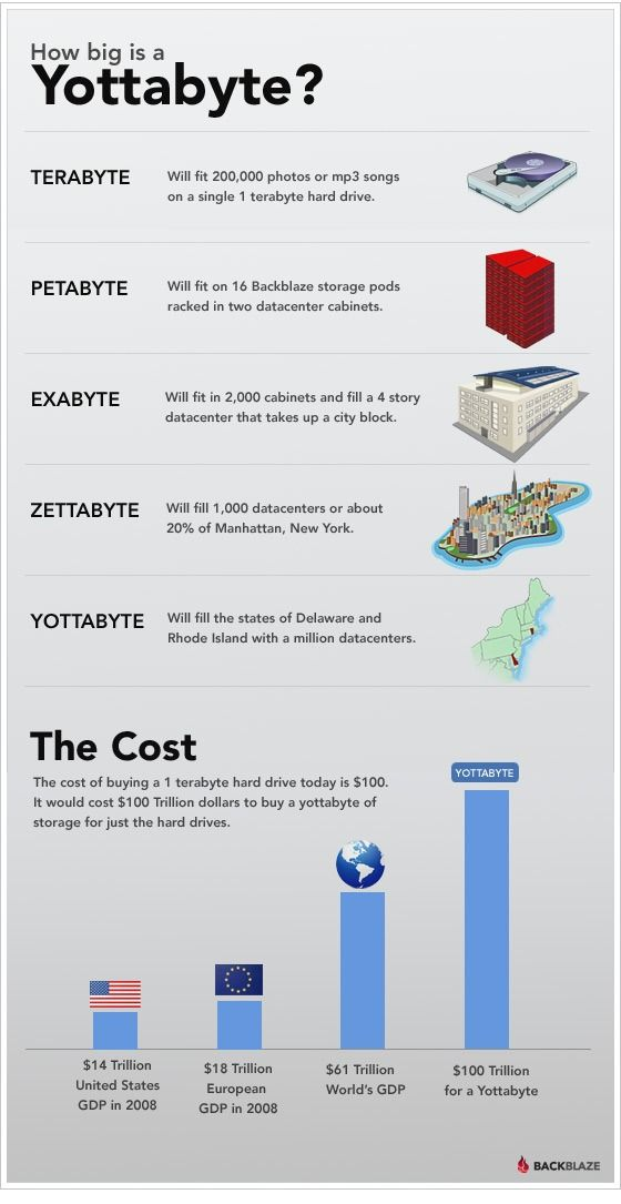 [How Big is a Yottabyte?] This year it's become clear that data is scaling to such an degree that you have to change how you manage your desktop and your entire information architecture in order to not just manage your daily work but to succeed.