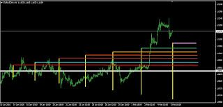 TRADING FOR LIVING: Forex Range - Horizontal and Vertical Line