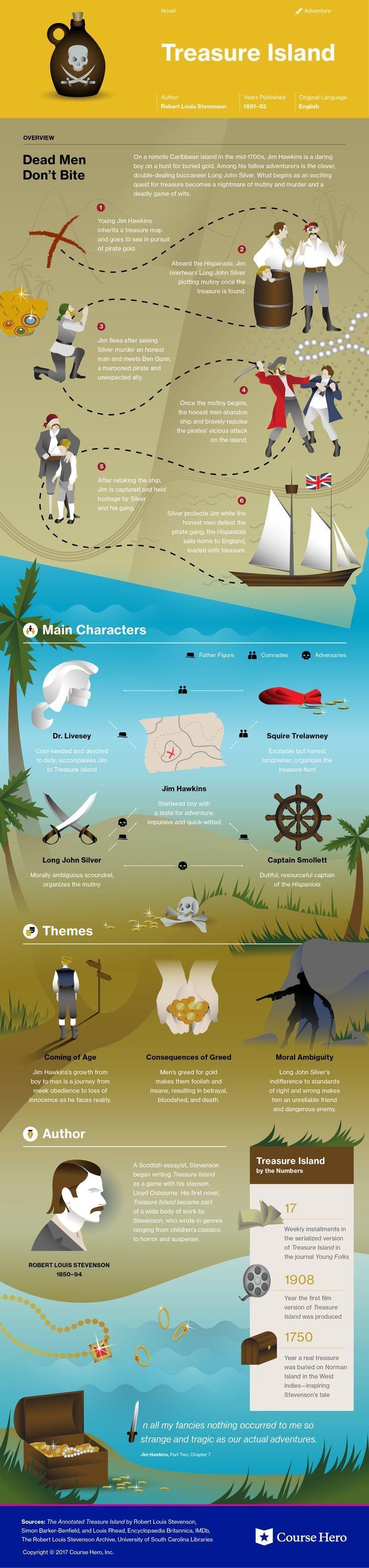 This @courseherographic On Treasure Island Is Both Visually Stunning  Andrmative!
