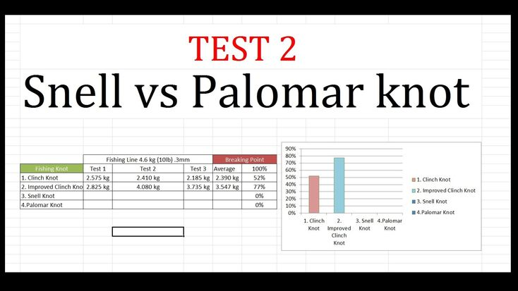 Snell knot vs palomar knot test 2 fishing knots how to for Strongest fishing knots