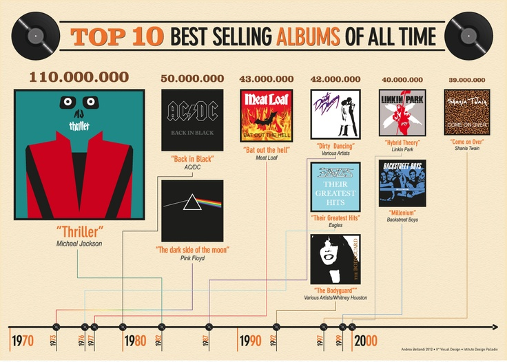 infographic about top 10 best selling albums of all time album bestselling bestseller. Black Bedroom Furniture Sets. Home Design Ideas
