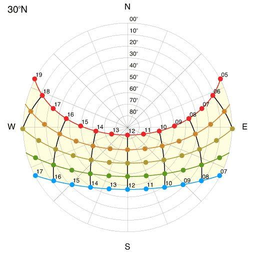 Sun Path Diagram Alexandria Design Pinterest Paths