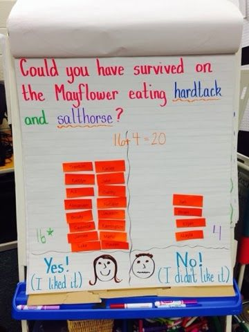 The Mayflower. Would you survive on the Mayflower eating hardtack and salt horse like the pilgrims? Graph