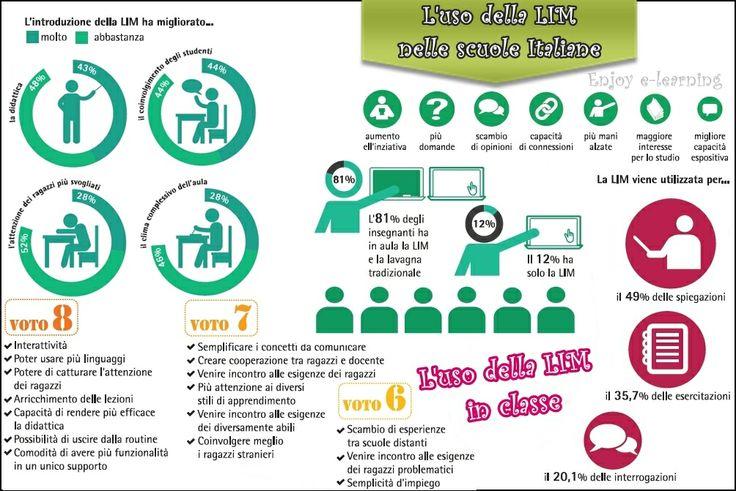 L'utilizzo della LIM nelle nostre scuole . #Infografica