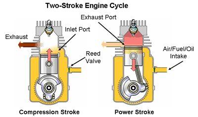 15 best 2 stroke engine images on pinterest diff rent strokes rh pinterest com 2 Stroke Detroit Diesel Engine Diagram 6 Stroke Engine Diagram