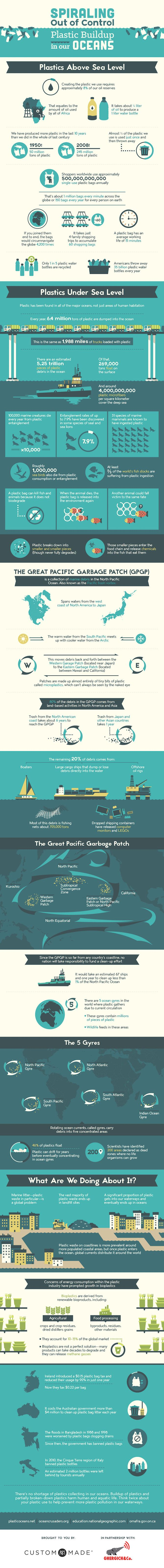 Spiraling Out of Control: The Plastic Buildup in Our Oceans [Infographic], via @HubSpot #infographics #dataviz #datavisualization