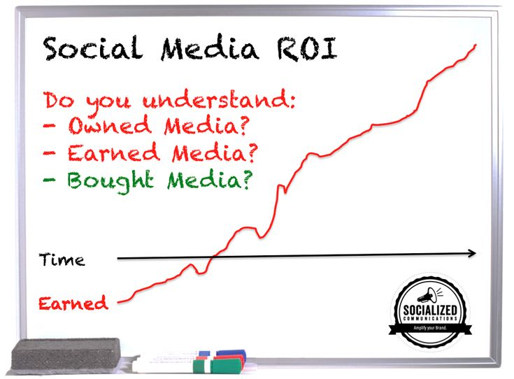 Social Media ROI Owned Earned Bought Return on Investment