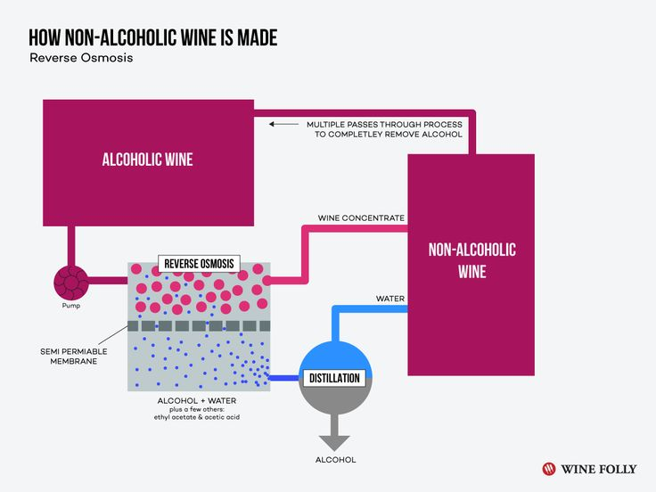 What is non-alcoholic wine? http://winefolly.com/tutorial/non-alcoholic-wine/