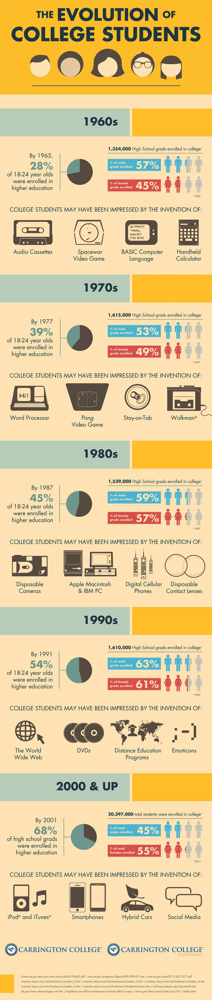 17 best images about college infographics biggest the evolution of college students infographic presents how college students and their technology have evolved since