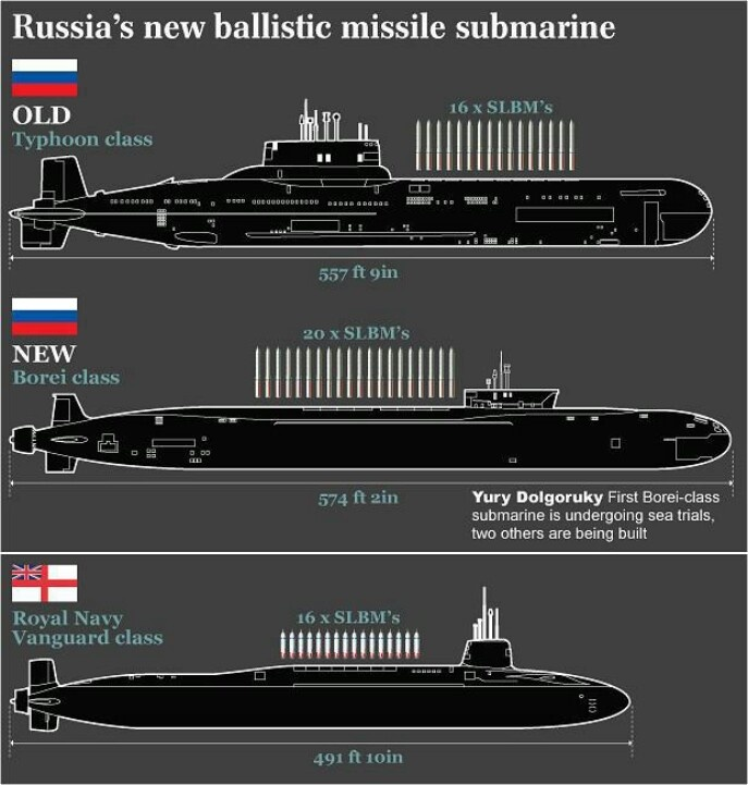 2 Russian Ballistic Submarines and a British one by comparison