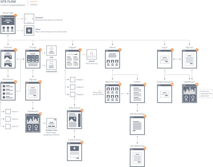 The  Best User Flow Ideas On   App Wireframe User