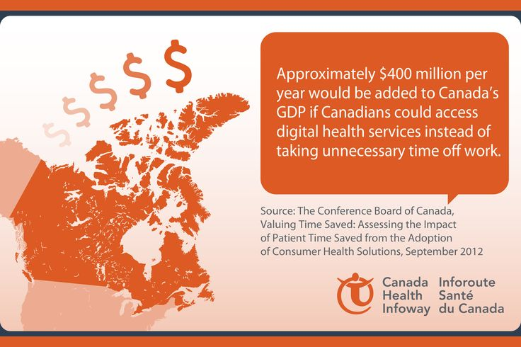 Approximately $400 million/year would be added to Canada's GDP if Canadians could access digital health services.