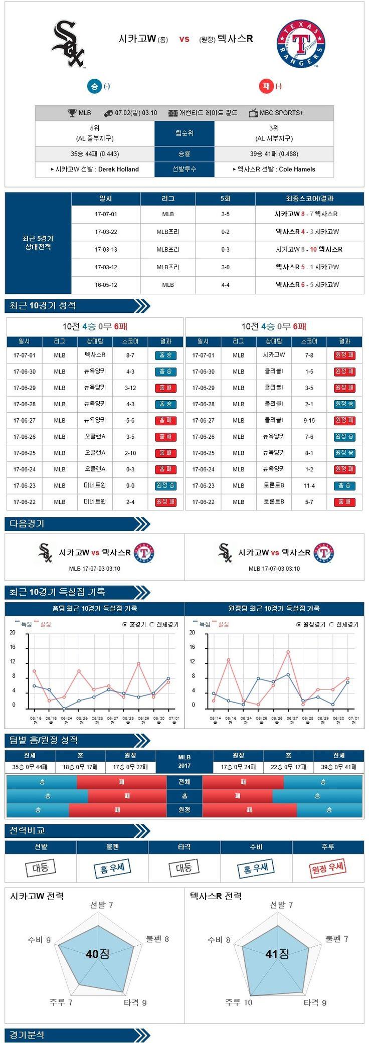 스포츠토토 분석 [MLB] 7월 02일 야구분석픽 시카고화이트삭스 vs 텍사스 ★토토군 분석픽★