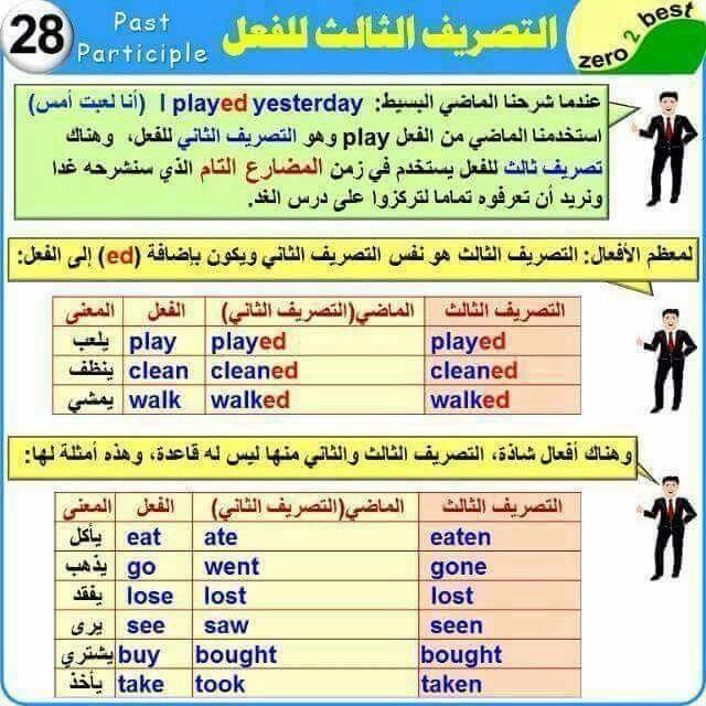 Pin By Esraa Shapsough On Zero2best1 English Language Course English Language Learning Learn English
