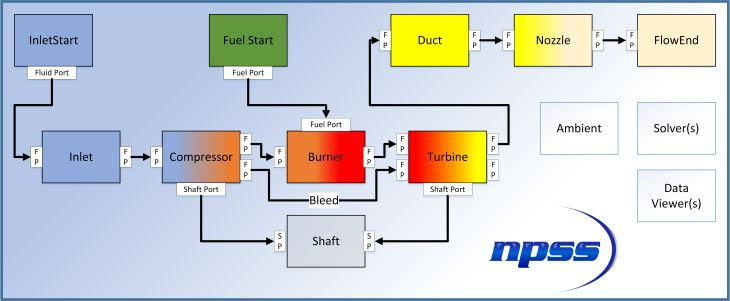 Generic engine cycle model for analysis in NPSS including inlet, compressor, burner, turbine, duct and nozzle.