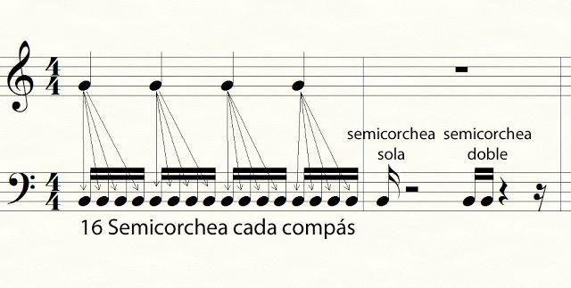 Las figuras musicales - Curso gratuito de composición musical