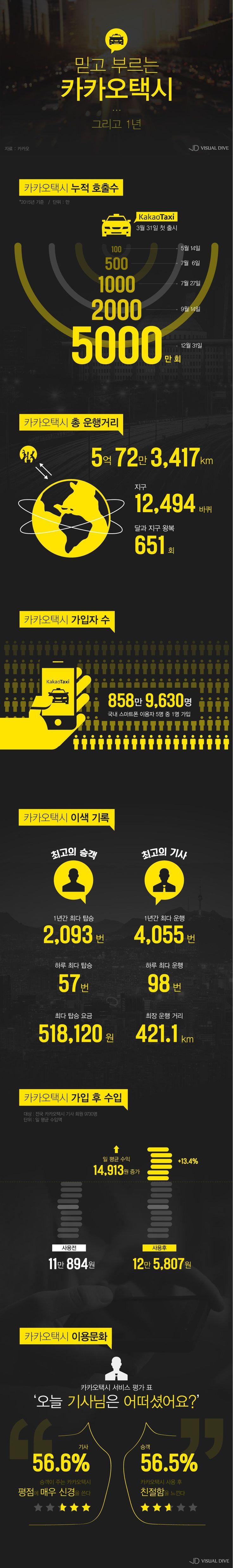 카카오택시 출시 1년…지구 1만2494바퀴 달렸다 [인포그래픽] #taxi / #Infographic ⓒ 비주얼다이브 무단 복사·전재·재배포 금지