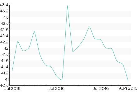 Wholesale prices for electricity and gas have in main stayed consistent during July, although they are still higher than previous months. With this in mind, fixing contracts for 2 or 3 years seems to be favourable, especially on gas contracts. Gas Prices did rise dramatically at the beginning of the month with the announcement by … Continued