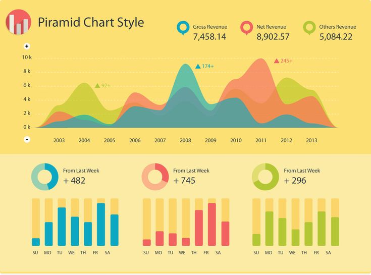 21 best Infographics images on Pinterest Info graphic design - everest college optimal resume