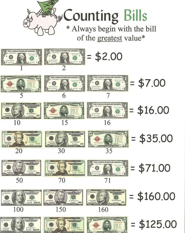 Classroom Organization Ideas Elementary ~ Counting money bills anchor chart jungle academy