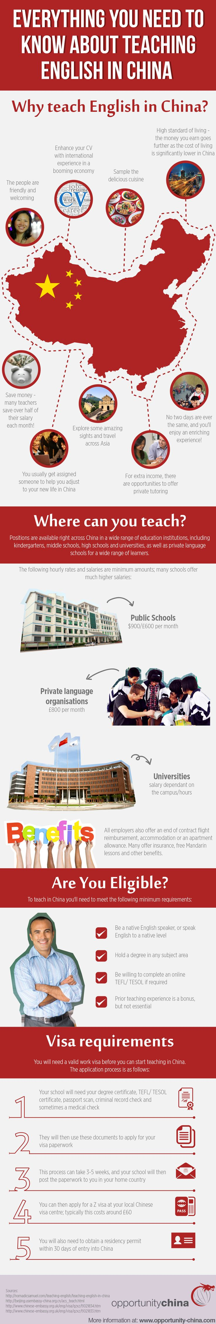 Clearly presented; everything you could possibly want to know about teaching English abroad in China.