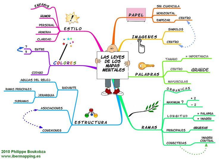 como elaborar un mapa mental, exelente herramienta para aprender