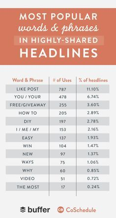List posts work. In our results, list posts accounted for nearly 12% of all posts with more than 1,000 or even 100 shares. This was by far the most noticeable type of post.
