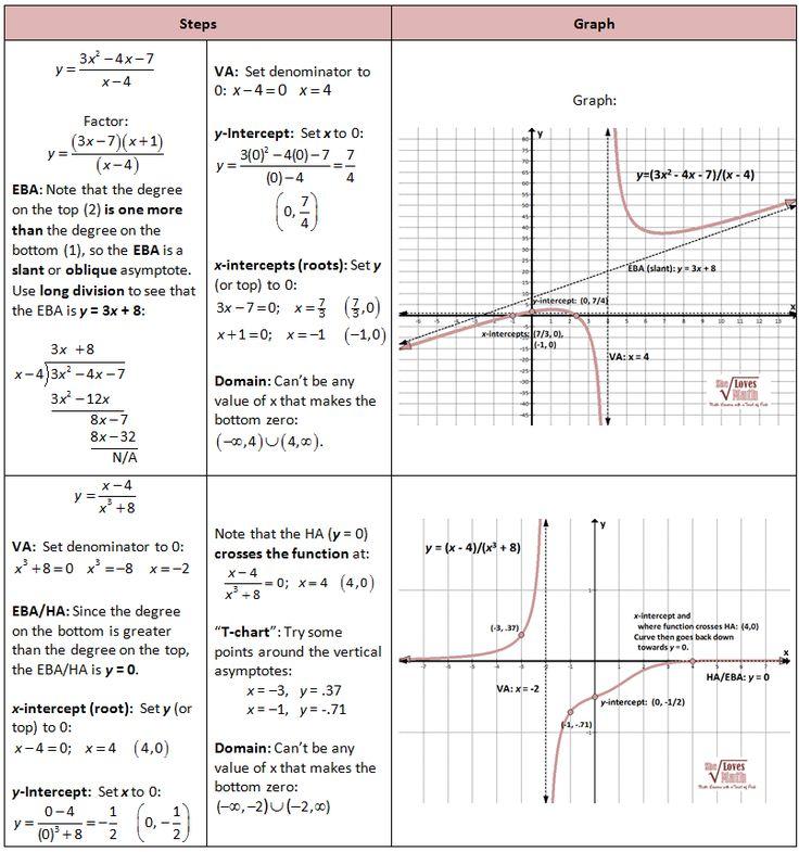 graphing rationals slant oblique and pass through algebra ii stuff pinterest algebra and. Black Bedroom Furniture Sets. Home Design Ideas