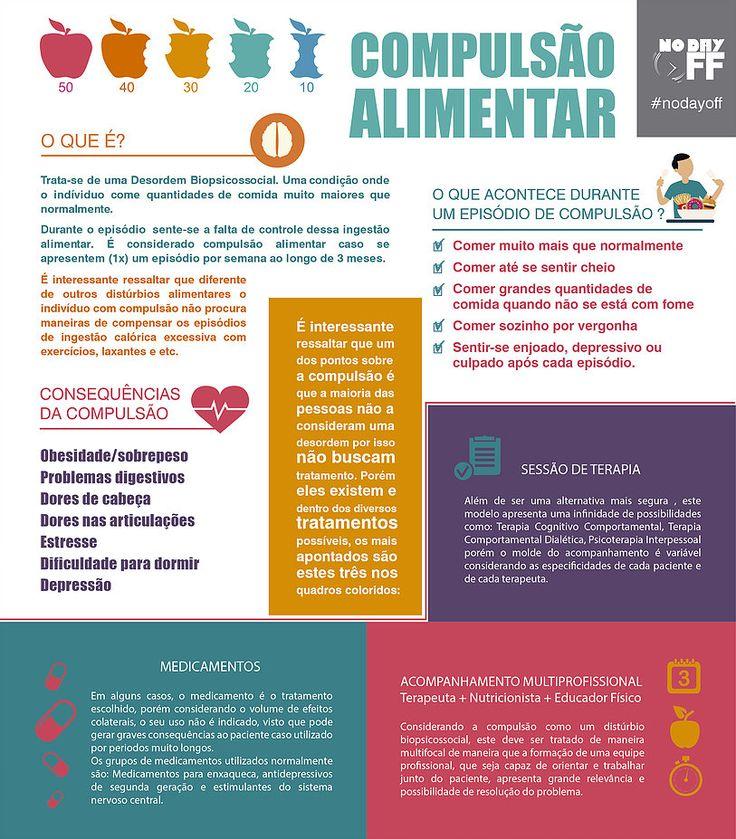 Infográfico sobre Compulsão Alimentar