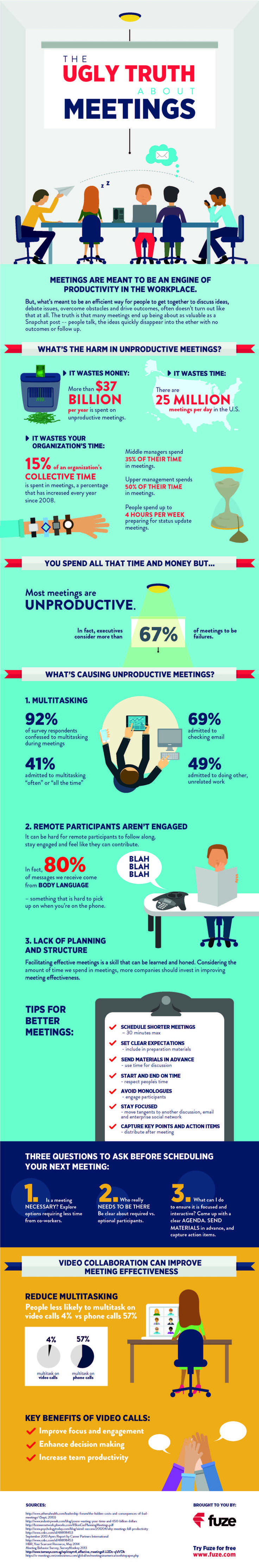 The Ugly Truth About Meetings #infografía
