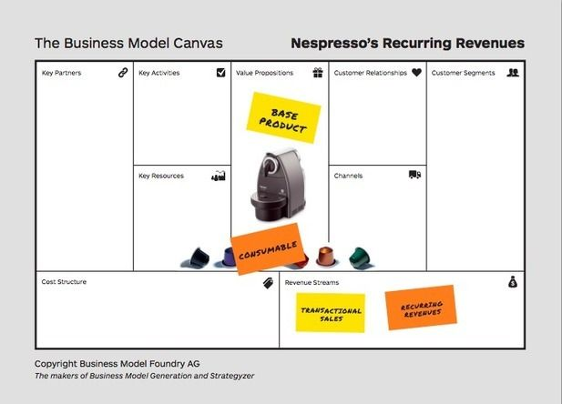 How To Prototype Radically Different Business Models