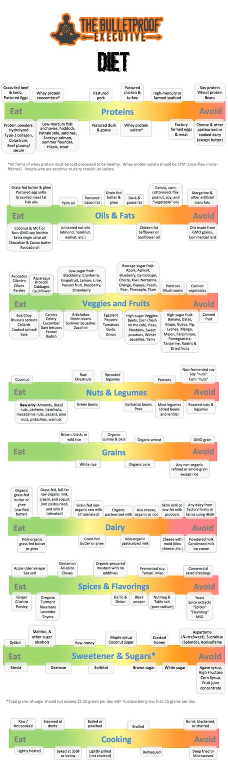 Dave Asprey's diet choice chart is as near as it gets to perfect as far as my experience and study has shown. Although I'd be a little less harsh on cheese if it were my chart : )  In my personal 80:20 Rule approach, roughly 80% of what I consume is from the left side of this chart, with the remaining 20% selectively chosen from the right side!