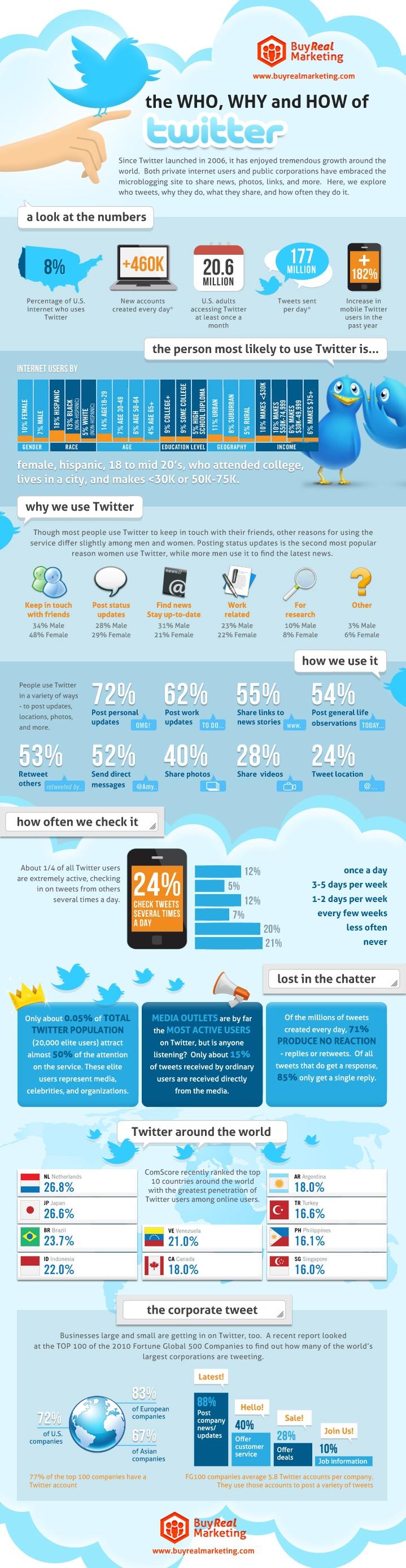 Qui utilise Twitter, pourquoi et comment ?