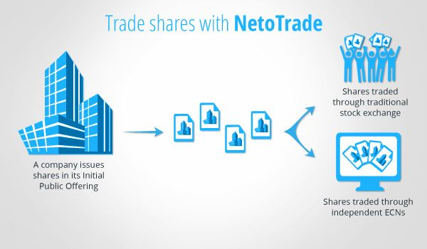 How to Trade Stocks with NetoTrade