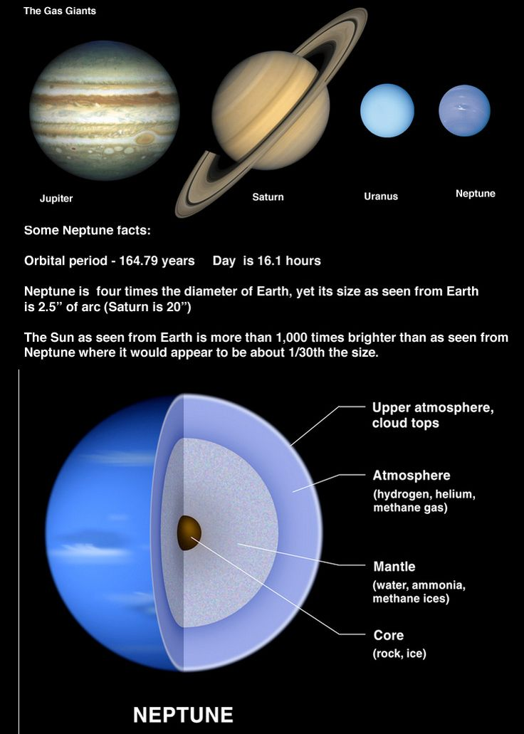 Neptune Moons Facts | neptune_facts