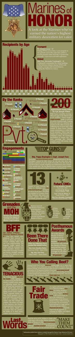 [INFOGRAPHIC] Marines Have Received The Medal Of Honor For Incredible Acts Of Valor