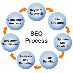 Promoting a website and making it rank as much as at the top does act as a promotion. SEO could target various kinds of searches such as image search, local search, video search and vertical search engines. A search engine marketing company new york does provide various types of services. Some of the services include social media advertising, social media monitoring, pay per click marketing and much more.