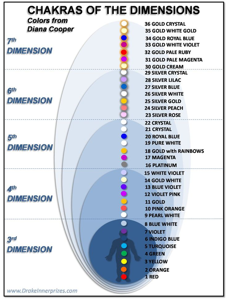 The chakras are energy vortexes, like wheels of spinning energy that are associated with our energy bodies. There are many different models of the chakras system that have varying numbers of chakra...