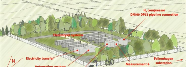 """Green hydrogen injected into natural gas system for the first time. Image of Falkenhagen power-to-gas pilot plant. (Source: E.ONs """"Power-to-gas"""" program presentation http://www.gasnaturally.eu/uploads/documents/gas_week_2012/E.ON%20Presentation%20Christian%20Folke.pdf) #EON #electricity #energystorage #hydrogen #naturalgas #powertogas #windenergy"""