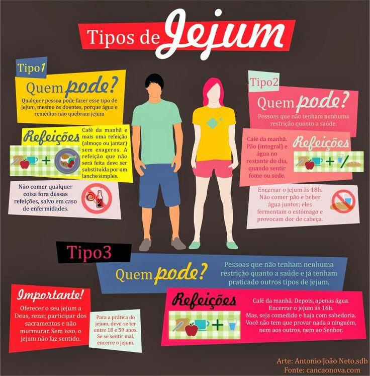 Tipos de Jejum