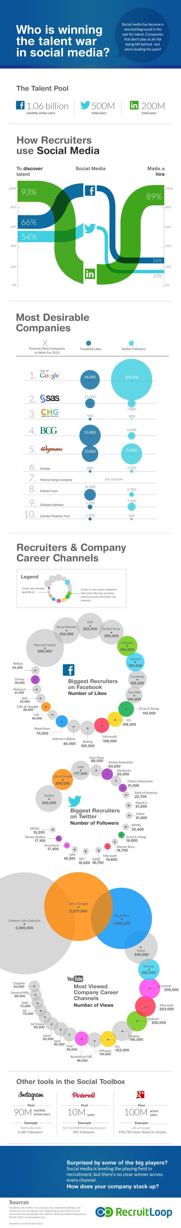 How Are Recruiters Using Social Media (And Who Is Winning The Talent War)? [INFOGRAPHIC]