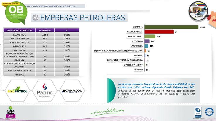 La empresa petrolera Ecopetrol fue la de mayor visibilidad en los medios con 1.562 noticias, siguiendo Pacific Rubiales con 847. Algunos de los temas por el cual se presentó esta exposición mediática fueron: El movimiento de las acciones y precio del petróleo.