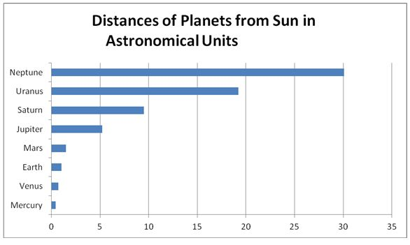 Distances from the sun of planets in our solar system, expressed in A.U.  Graph via planetsforkids.org