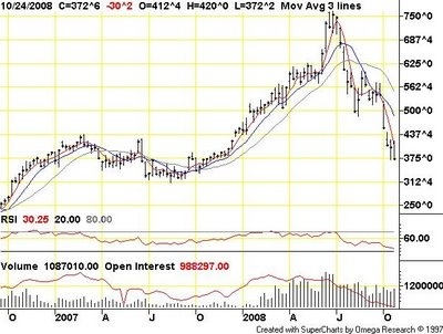 Corn Planting Chart | Headless Blogger: Corn prices now directly linked to oil prices