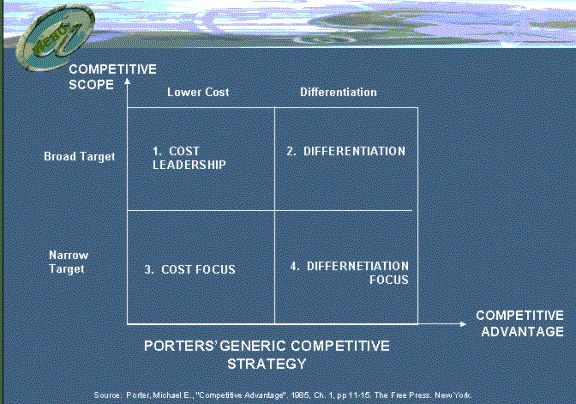 generic competitive strategies essay Michael porter's generic strategies according to porter, strategies allow organizations to gain competitive advantage from three different bases: cost leadership, differentiation and focus porter calls these bases as generic strategies.