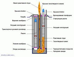 VLS_MK41_Missile_Launch