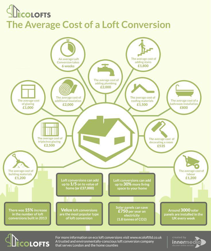 25 Best Ideas About Loft Conversion Cost On Pinterest