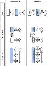 第3回 ビジネスモデル、11のパターンを身につけよ (8ページ目):日経ビジネスオンライン