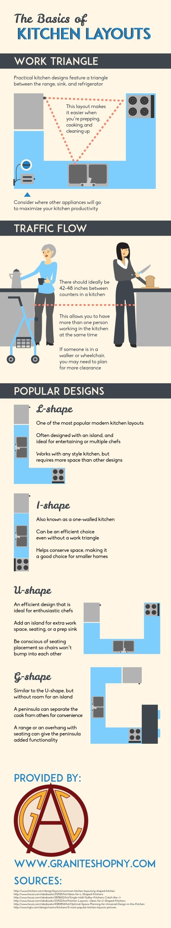 Infographic Of The Day: Thinking Through The Layout Of Your Kitchen