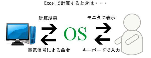 OSとは - Google 検索